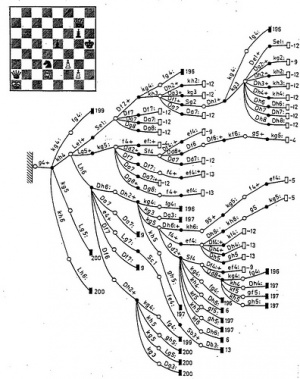 Point Value by Regression Analysis - Chessprogramming wiki