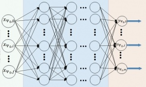 Deep Learning - Chessprogramming wiki
